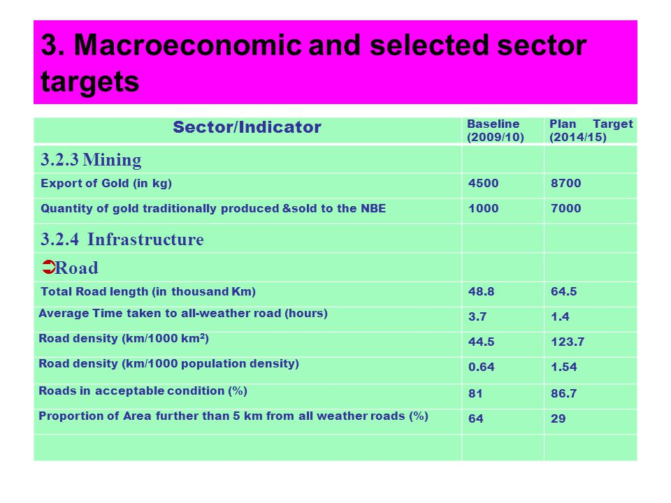 3. Macroeconomic and selected sector targets Sector/Indicator Baseline (2009/10) Plan Target (2014/15) 3.2.3 Mining Export of Gold (in kg)45008700 Qua