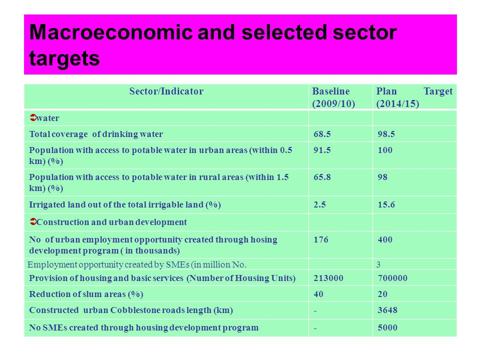 Macroeconomic and selected sector targets Sector/IndicatorBaseline (2009/10) Plan Target (2014/15) water Total coverage of drinking water68.598.5 Popu