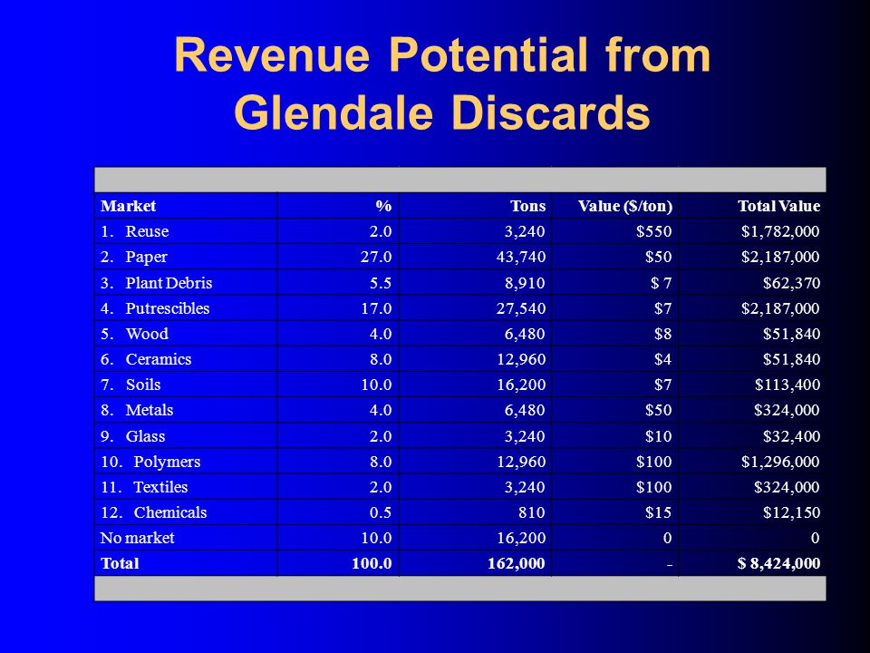 Revenue Potential from Glendale Discards Market%TonsValue ($/ton)Total Value 1.