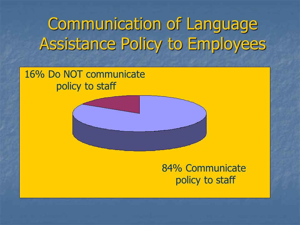 Communication of Language Assistance Policy to Employees 16% Do NOT communicate policy to staff 84% Communicate policy to staff