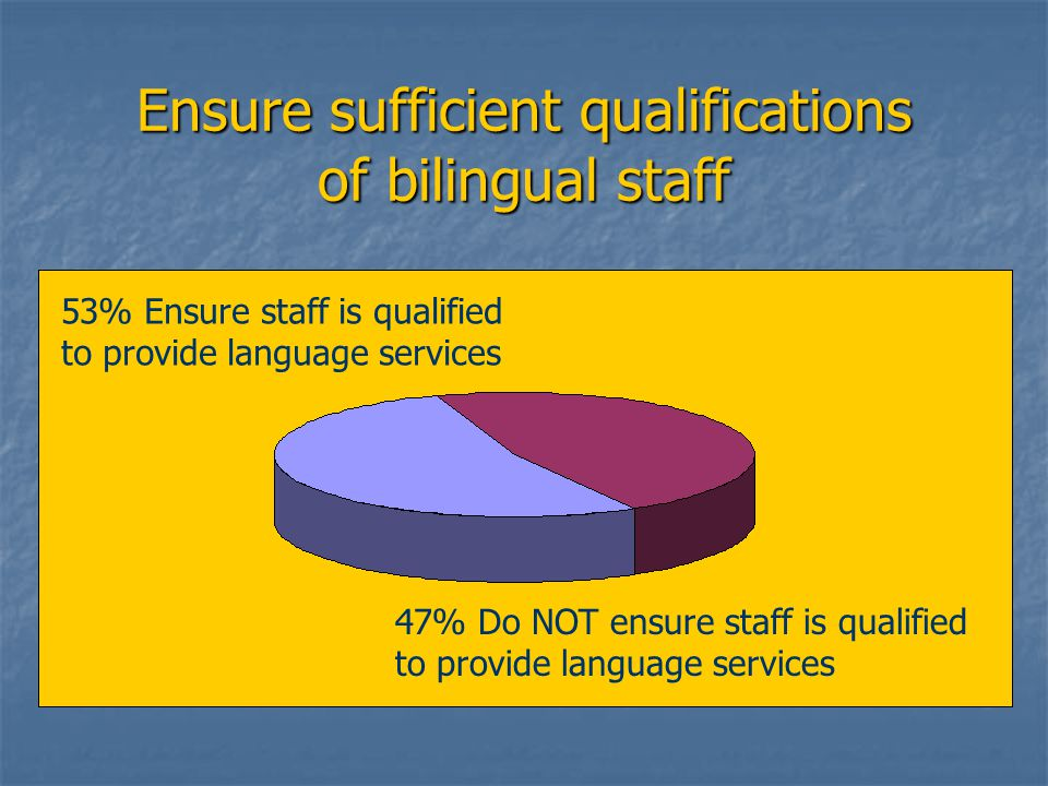 Ensure sufficient qualifications of bilingual staff 53% Ensure staff is qualified to provide language services 47% Do NOT ensure staff is qualified to provide language services