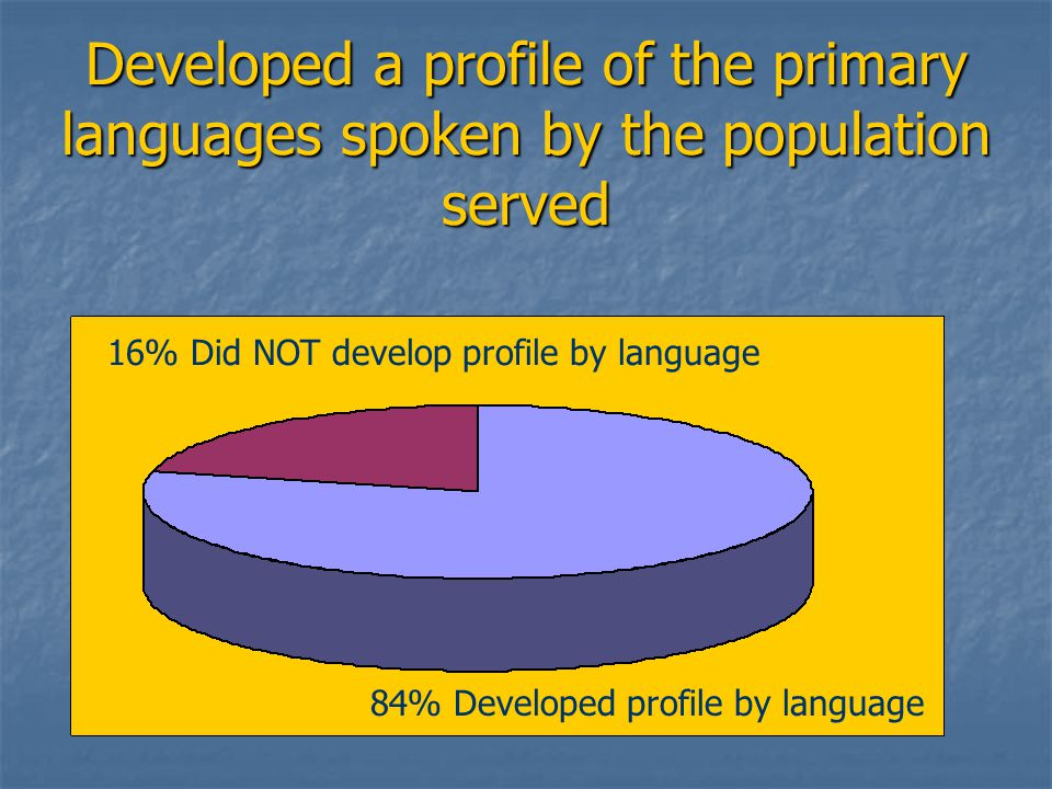 Developed a profile of the primary languages spoken by the population served 84% Developed profile by language 16% Did NOT develop profile by language