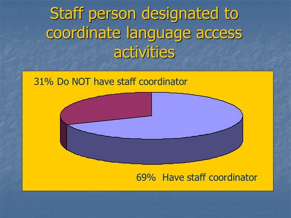 Staff person designated to coordinate language access activities 31% Do NOT have staff coordinator 69% Have staff coordinator