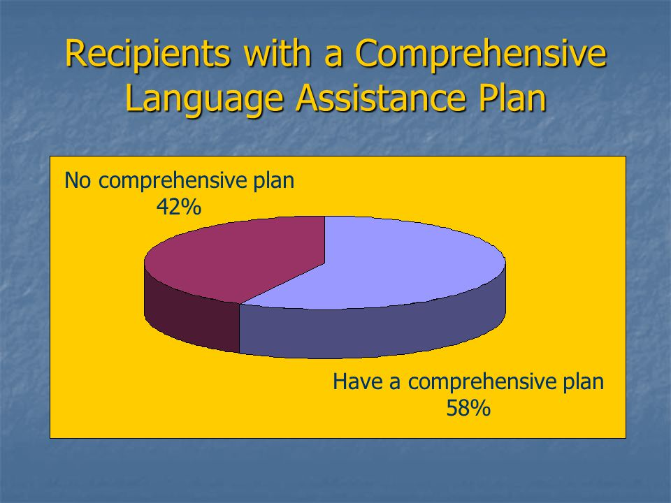 Recipients with a Comprehensive Language Assistance Plan No comprehensive plan 42% Have a comprehensive plan 58%