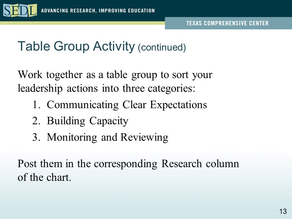 Table Group Activity (continued) Work together as a table group to sort your leadership actions into three categories: 1.Communicating Clear Expectati