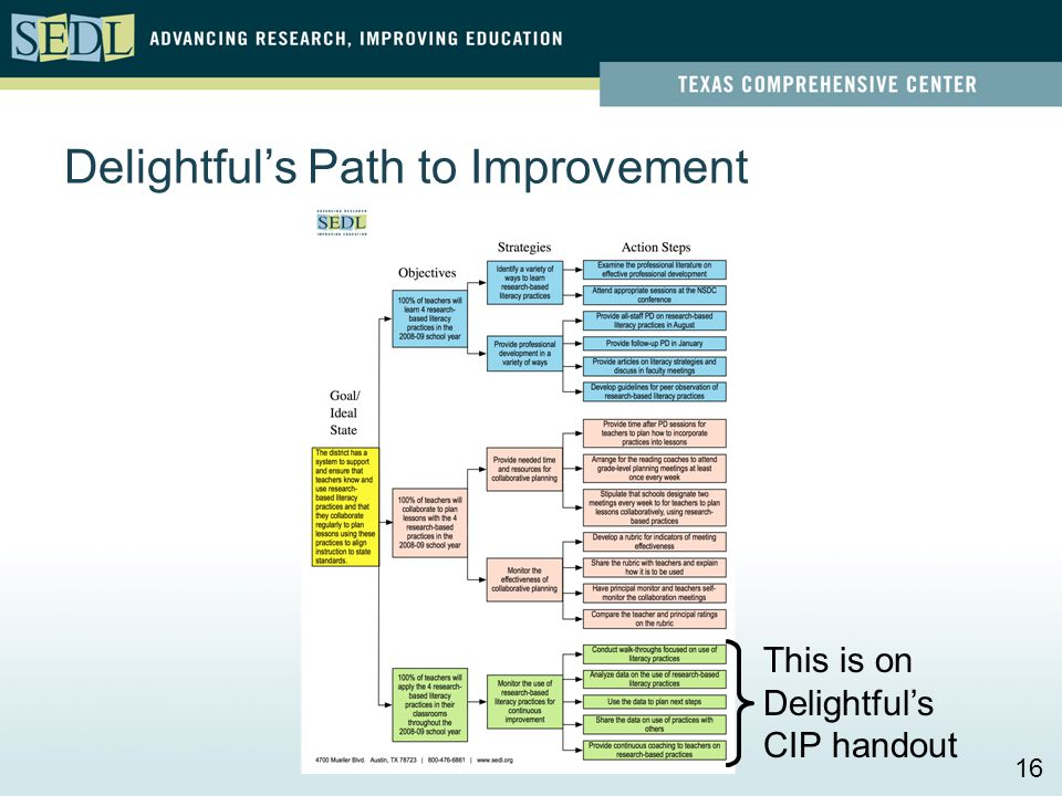 Delightfuls Path to Improvement This is on Delightfuls CIP handout 16