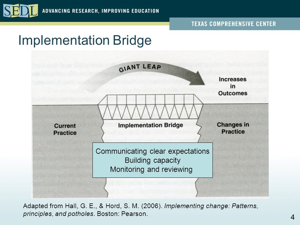 Implementation Bridge Adapted from Hall, G. E., & Hord, S. M. (2006). Implementing change: Patterns, principles, and potholes. Boston: Pearson. Commun