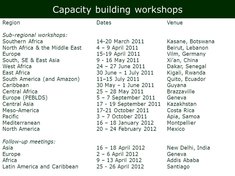 Capacity building workshops RegionDates Venue Sub-regional workshops: Southern Africa14-20 March 2011Kasane, Botswana North Africa & the Middle East4 – 9 April 2011Beirut, Lebanon Europe15-19 April 2011Vilm, Germany South, SE & East Asia9 - 16 May 2011Xian, China West Africa24 – 27 June 2011Dakar, Senegal East Africa30 June – 1 July 2011Kigali, Rwanda South America (and Amazon)11–15 July 2011Quito, Ecuador Caribbean30 May – 1 June 2011Guyana Central Africa25 – 28 May 2011Brazzaville Europe (PEBLDS)5 – 7 September 2011Geneva Central Asia17 - 19 September 2011Kazakhstan Meso-America17-21 October 2011Costa Rica Pacific3 – 7 October 2011Apia, Samoa Mediterranean16 – 18 January 2012Montpellier North America20 – 24 February 2012Mexico Follow-up meetings: Asia16 – 18 April 2012New Delhi, India Europe2 – 6 April 2012Geneva Africa9 – 13 April 2012Addis Ababa Latin America and Caribbean25 - 26 April 2012Santiago