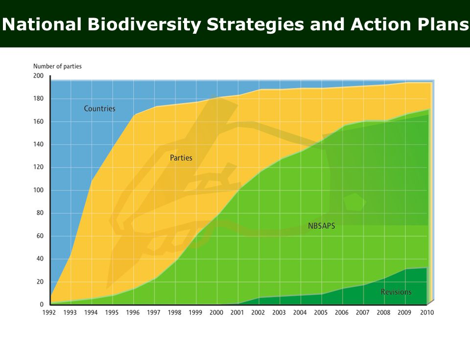 National Biodiversity Strategies and Action Plans