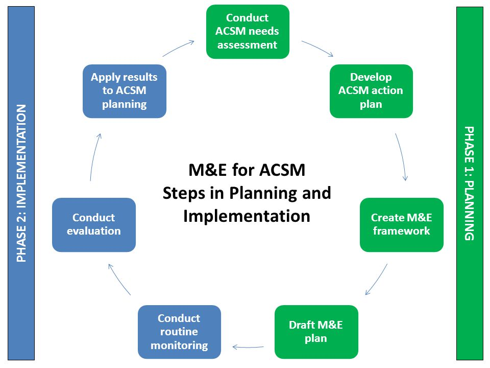 Conduct ACSM needs assessment Develop ACSM action plan Create M&E framework Draft M&E plan Conduct routine monitoring Conduct evaluation Apply results to ACSM planning M&E for ACSM Steps in Planning and Implementation PHASE 1: PLANNING PHASE 2: IMPLEMENTATION