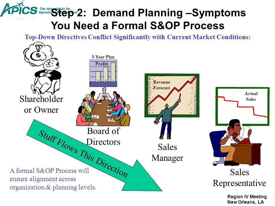 Region IV Meeting New Orleans, LA Step 2: Demand Planning –Symptoms You Need a Formal S&OP Process Shareholder or Owner Board of Directors Profits Rev