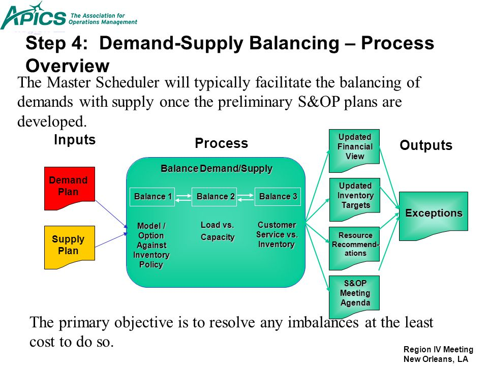 Region IV Meeting New Orleans, LA Step 4: Demand-Supply Balancing – Process Overview The Master Scheduler will typically facilitate the balancing of d