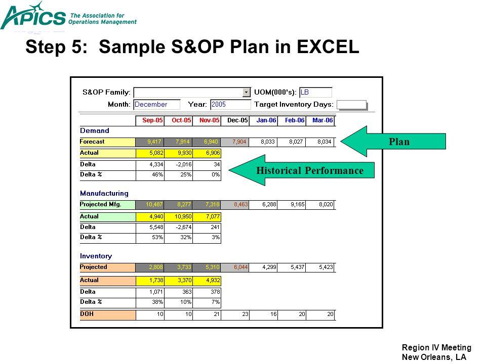 Region IV Meeting New Orleans, LA Step 5: Sample S&OP Plan in EXCEL Historical Performance Plan