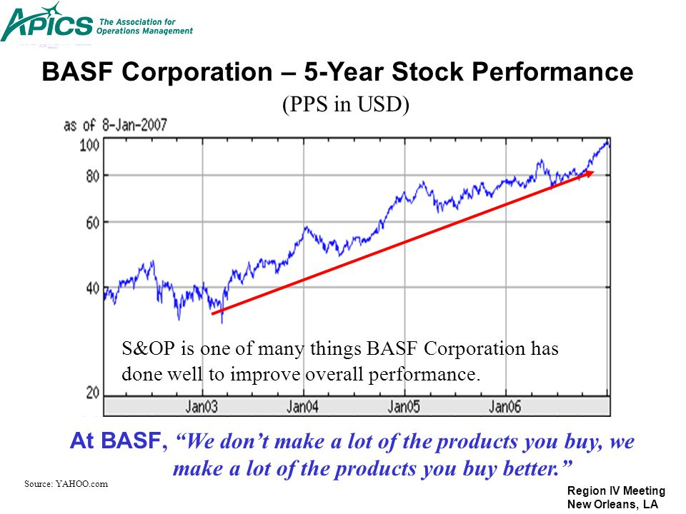 Region IV Meeting New Orleans, LA BASF Corporation – 5-Year Stock Performance At BASF, We dont make a lot of the products you buy, we make a lot of th