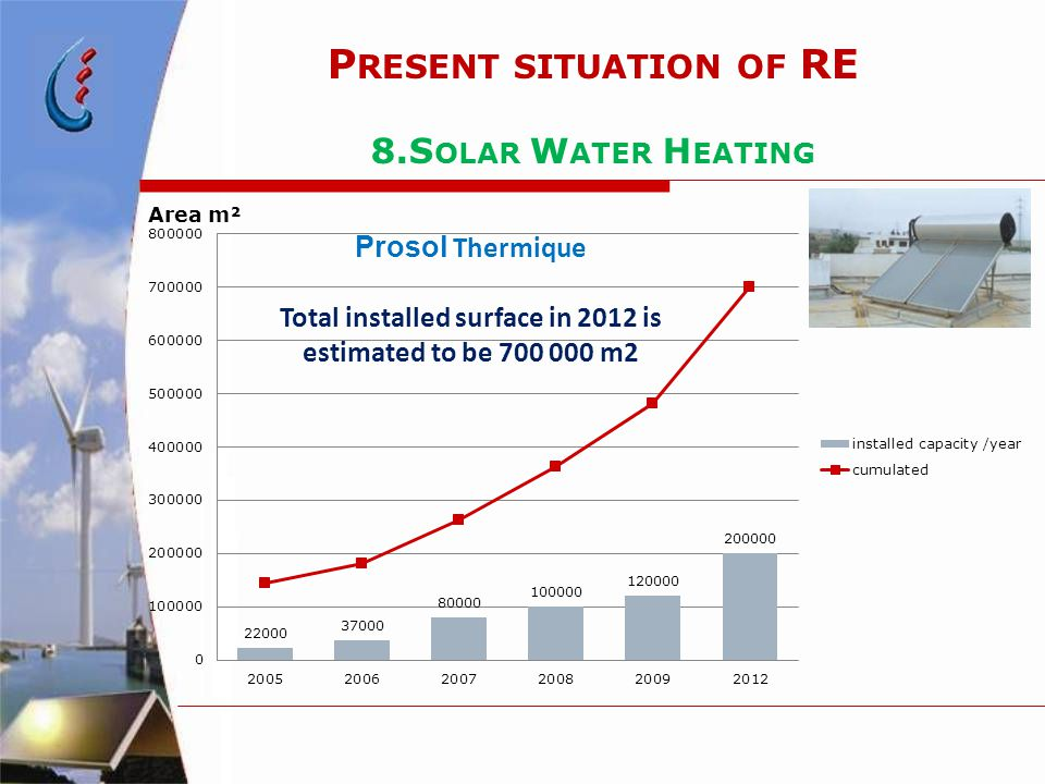 P RESENT SITUATION OF RE 8.S OLAR W ATER H EATING Prosol Thermique Total installed surface in 2012 is estimated to be 700 000 m2