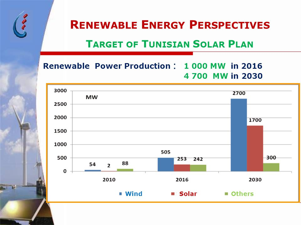 Renewable Power Production : 1 000 MW in 2016 4 700 MW in 2030 R ENEWABLE E NERGY P ERSPECTIVES T ARGET OF T UNISIAN S OLAR P LAN WindSolarOthers