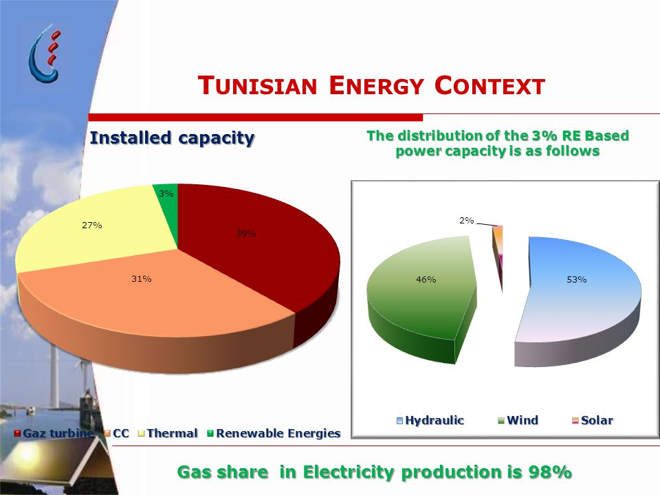 T UNISIAN E NERGY C ONTEXT Installed capacity The distribution of the 3% RE Based power capacity is as follows Gas share in Electricity production is 98%