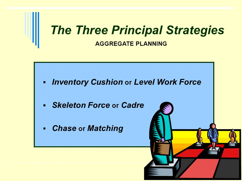 The Three Principal Strategies Inventory Cushion or Level Work Force Skeleton Force or Cadre Chase or Matching AGGREGATE PLANNING