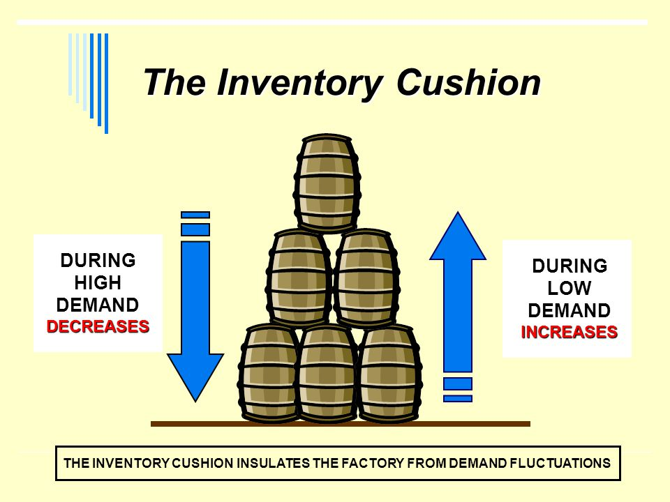 The Inventory Cushion The Inventory Cushion DURING HIGH DEMANDDECREASES DURING LOW DEMANDINCREASES THE INVENTORY CUSHION INSULATES THE FACTORY FROM DE