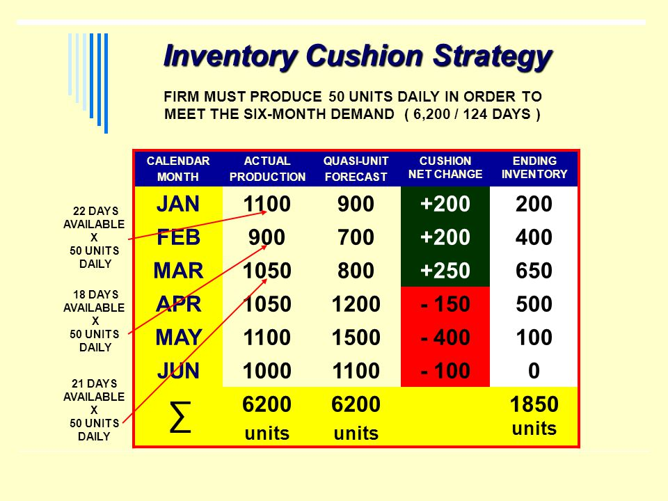 CALENDAR MONTH ACTUAL PRODUCTION QUASI-UNIT FORECAST CUSHION NET CHANGE ENDING INVENTORY JAN1100900+200200 FEB900700+200400 MAR1050800+250650 APR10501