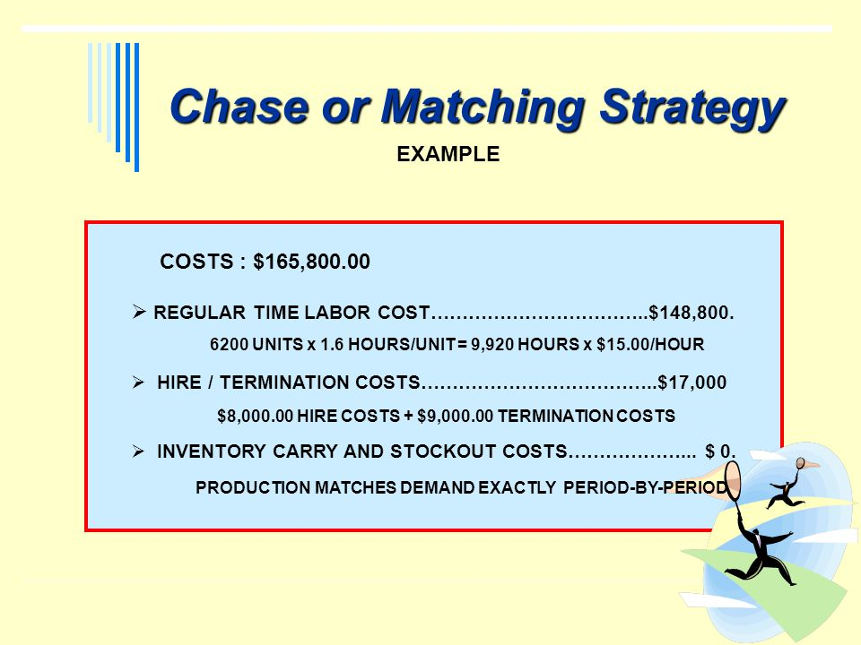 Chase or Matching Strategy EXAMPLE COSTS : $165,800.00 REGULAR TIME LABOR COST……………………………..$148,800. HIRE / TERMINATION COSTS………………………………..$17,000 INV