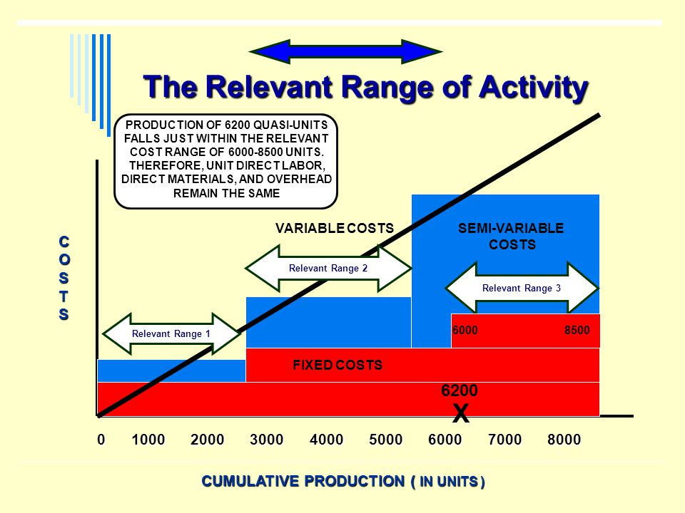 The Relevant Range of Activity 0 1000 2000 3000 4000 5000 6000 7000 8000 CUMULATIVE PRODUCTION ( IN UNITS ) COSTS SEMI-VARIABLE COSTS VARIABLE COSTS R