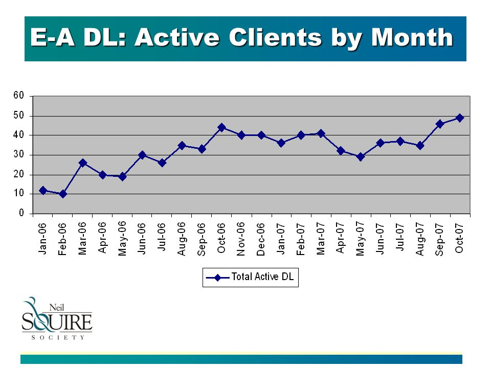 E-A DL: Active Clients by Month