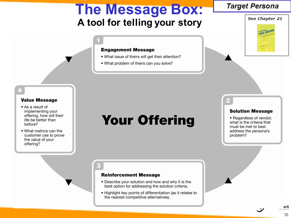 The Message Box: A tool for telling your story 10 Target Persona See Chapter 21