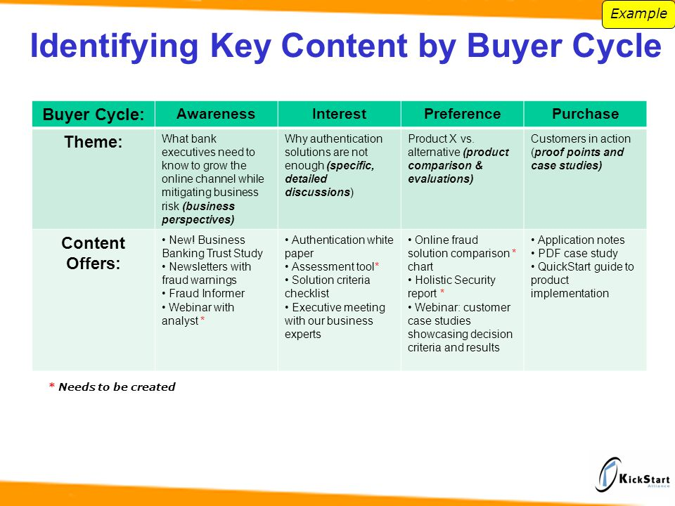 Buyer Cycle: AwarenessInterestPreferencePurchase Theme: What bank executives need to know to grow the online channel while mitigating business risk (business perspectives) Why authentication solutions are not enough (specific, detailed discussions) Product X vs.