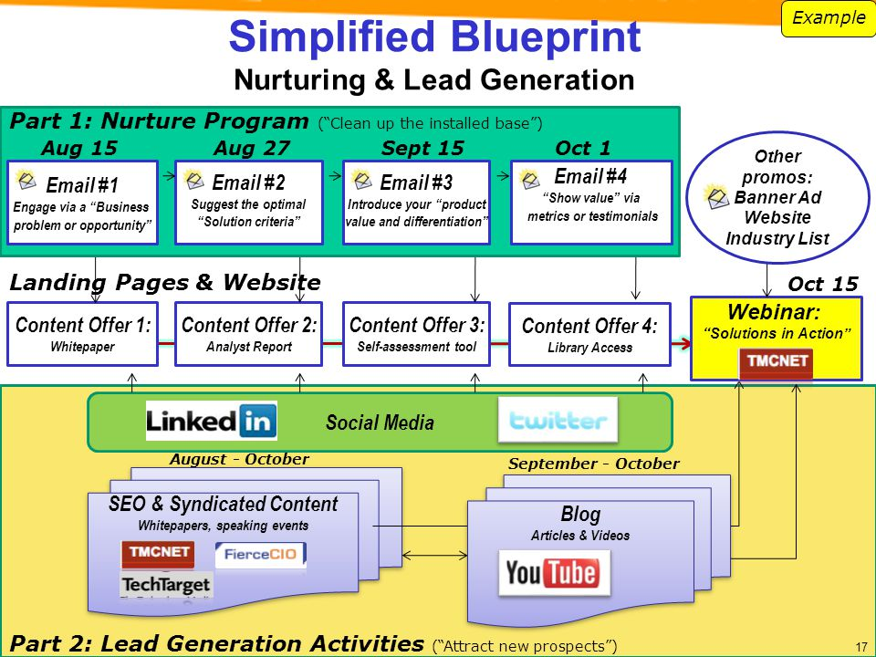 Simplified Blueprint Nurturing & Lead Generation Social Media Part 2: Lead Generation Activities (Attract new prospects) August - October SEO & Syndic