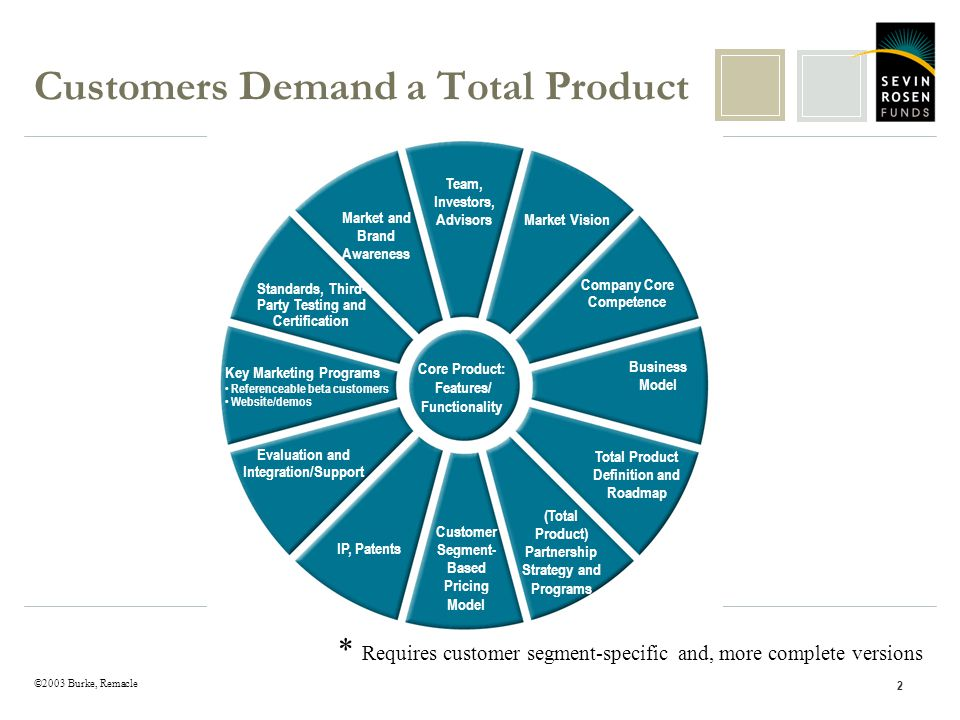 ©2003 Burke, Remacle 2 Customers Demand a Total Product Key Marketing Programs Referenceable beta customers Website/demos Customer Segment- Based Pric