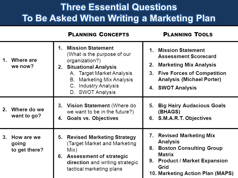 P LANNING C ONCEPTS P LANNING T OOLS 1.Mission Statement (What is the purpose of our organization?) 2.Situational Analysis A.Target Market Analysis B.Marketing Mix Analysis C.Industry Analysis D.SWOT Analysis 1.Mission Statement Assessment Scorecard 2.Marketing Mix Analysis 3.Five Forces of Competition Analysis (Michael Porter) 4.SWOT Analysis 1.Where are we now.