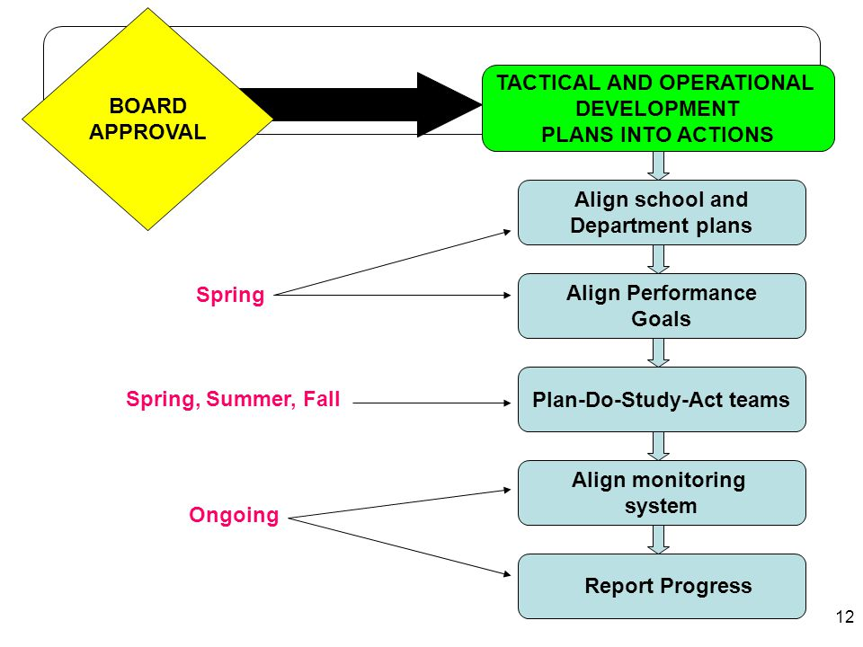 12 TACTICAL AND OPERATIONAL DEVELOPMENT PLANS INTO ACTIONS Align Performance Goals Plan-Do-Study-Act teams Align monitoring system Align school and De