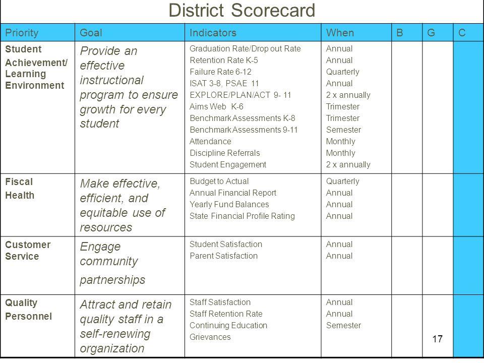 17 District Scorecard PriorityGoalIndicatorsWhenBGC Student Achievement/ Learning Environment Provide an effective instructional program to ensure gro