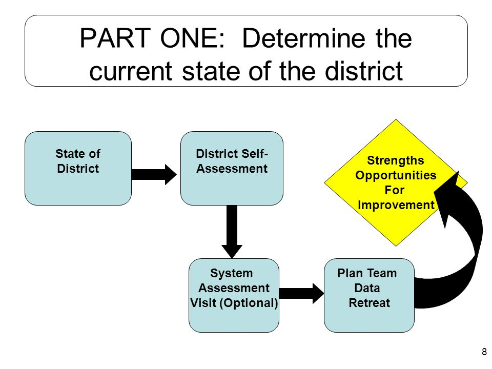 8 PART ONE: Determine the current state of the district State of District System Assessment Visit (Optional) District Self- Assessment Strengths Oppor