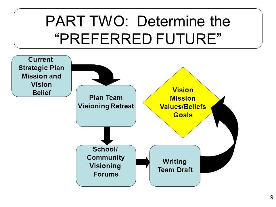 10 PART THREE: Setting Improvement Direction Plan Team Direction Setting Retreat Scorecard Goals Measures Timelines Strategies Visioning Retreat Findings Data Retreat Findings
