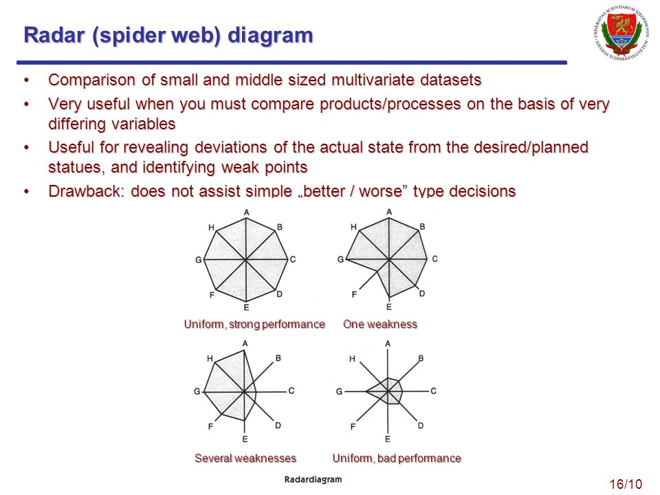 Radar (spider web) diagram Comparison of small and middle sized multivariate datasetsComparison of small and middle sized multivariate datasets Very useful when you must compare products/processes on the basis of very differing variablesVery useful when you must compare products/processes on the basis of very differing variables Useful for revealing deviations of the actual state from the desired/planned statues, and identifying weak pointsUseful for revealing deviations of the actual state from the desired/planned statues, and identifying weak points Drawback: does not assist simple better / worse type decisionsDrawback: does not assist simple better / worse type decisions Uniform, strong performance One weakness Several weaknesses Uniform, bad performance 16/10