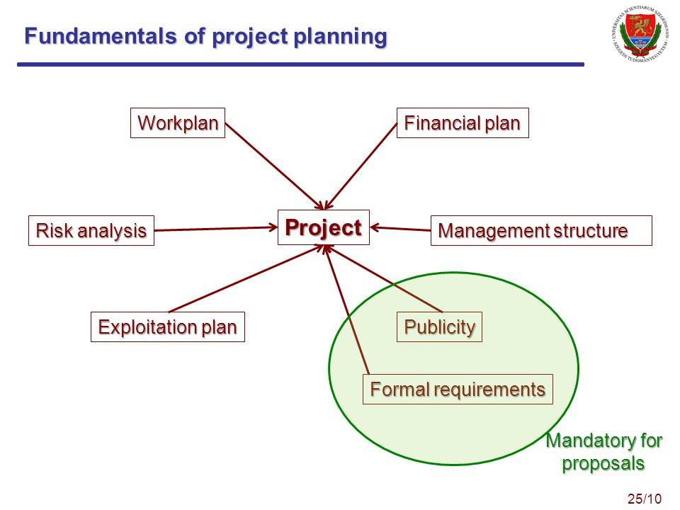 Fundamentals of project planning Project Workplan Financial plan Management structure Risk analysis Exploitation plan Publicity Formal requirements Mandatory for proposals 25/10