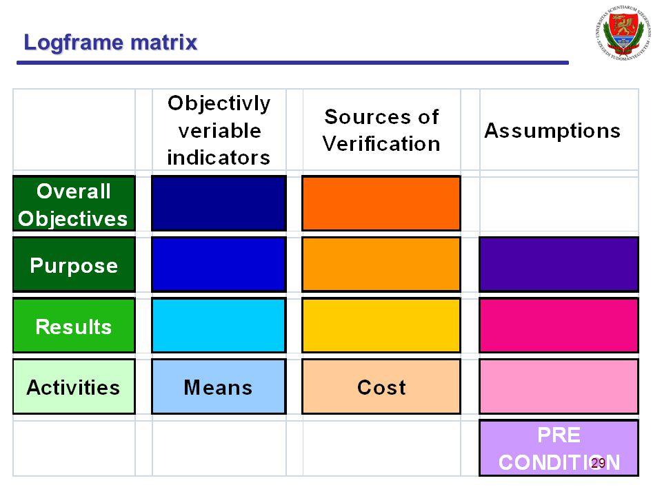 Logframe matrix 29