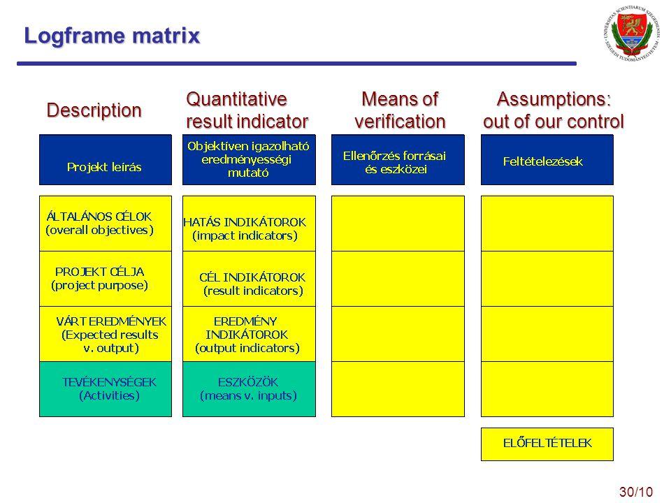 Logframe matrix Means of verification Quantitative result indicator Description Assumptions: out of our control 30/10