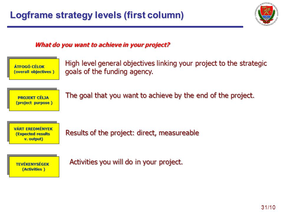 Logframe strategy levels (first column) What do you want to achieve in your project.