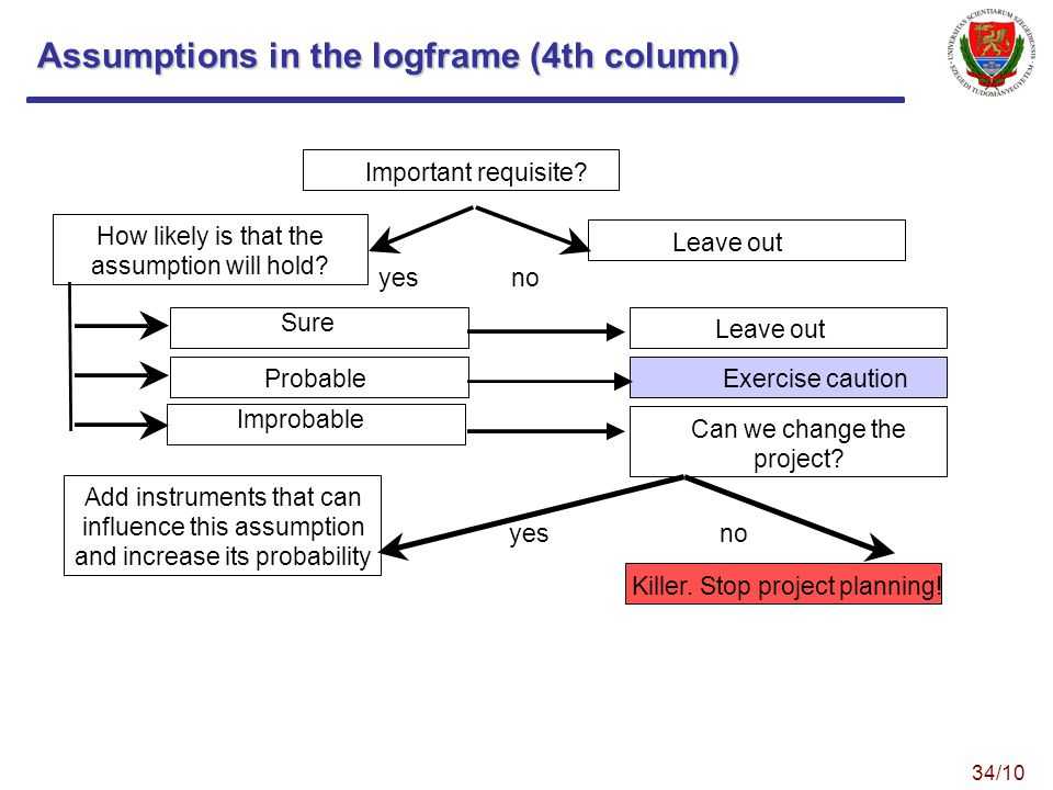 Assumptions in the logframe (4th column) Important requisite.