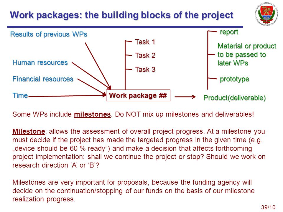 Work packages: the building blocks of the project Work package ## Task 1 Task 2 Task 3 Results of previous WPs Human resources Financial resources Time Product(deliverable) report Material or product to be passed to later WPs prototype Some WPs include milestones.
