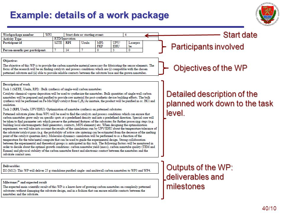 Example: details of a work package Start date Participants involved Objectives of the WP Detailed description of the planned work down to the task level.