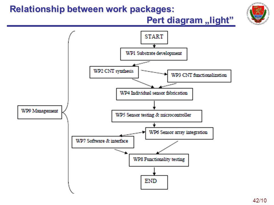 Relationship between work packages: Pert diagram light 42/10