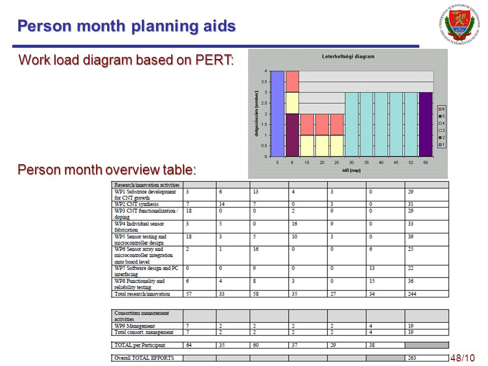 Person month planning aids Work load diagram based on PERT: Person month overview table: 48/10