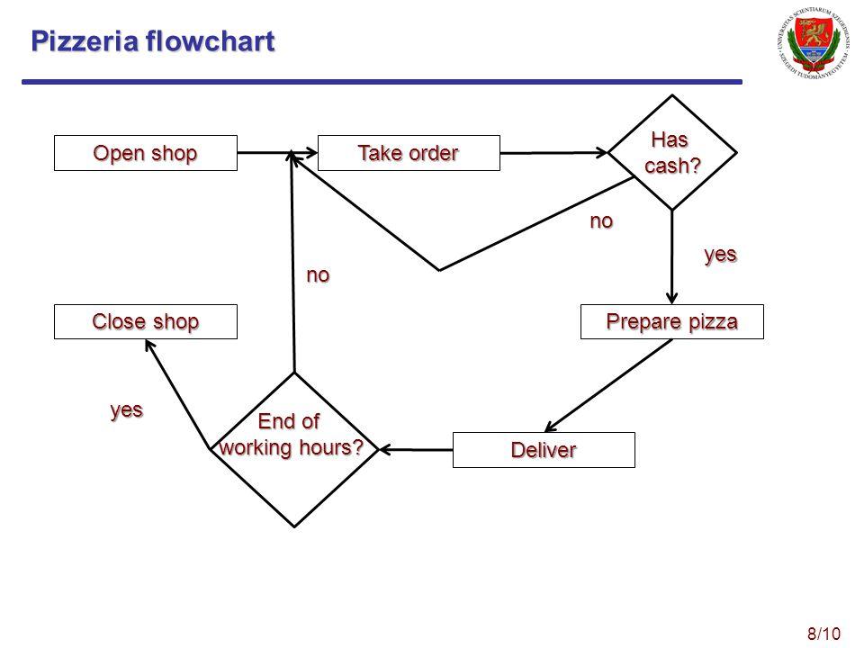 Pizzeria flowchart Open shop Take order Prepare pizza Deliver Close shop Has cash.