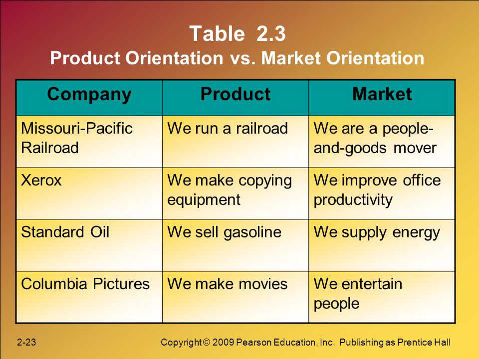 2-23Copyright © 2009 Pearson Education, Inc. Publishing as Prentice Hall Table 2.3 Product Orientation vs. Market Orientation CompanyProductMarket Mis