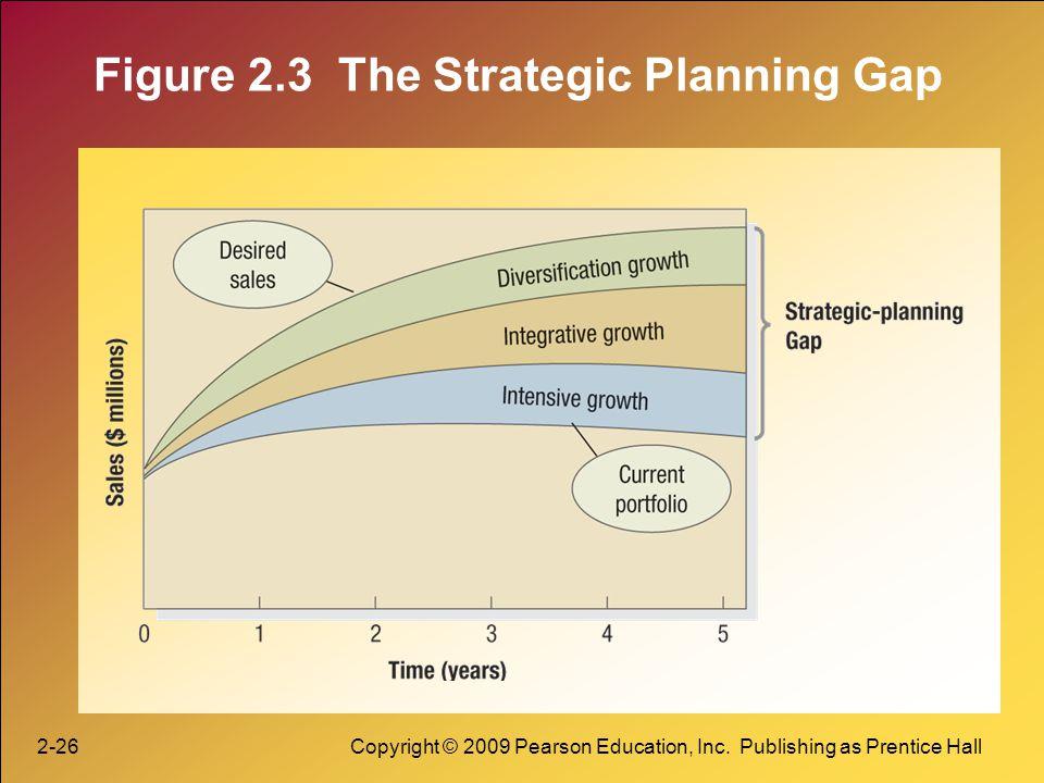 2-26Copyright © 2009 Pearson Education, Inc. Publishing as Prentice Hall Figure 2.3 The Strategic Planning Gap