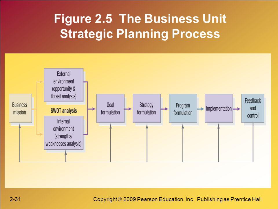 2-31Copyright © 2009 Pearson Education, Inc. Publishing as Prentice Hall Figure 2.5 The Business Unit Strategic Planning Process